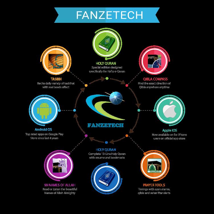 About – FanzeTech